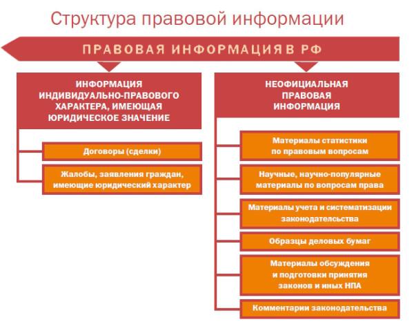 Реферат понятие и структура правовой информации 1298
